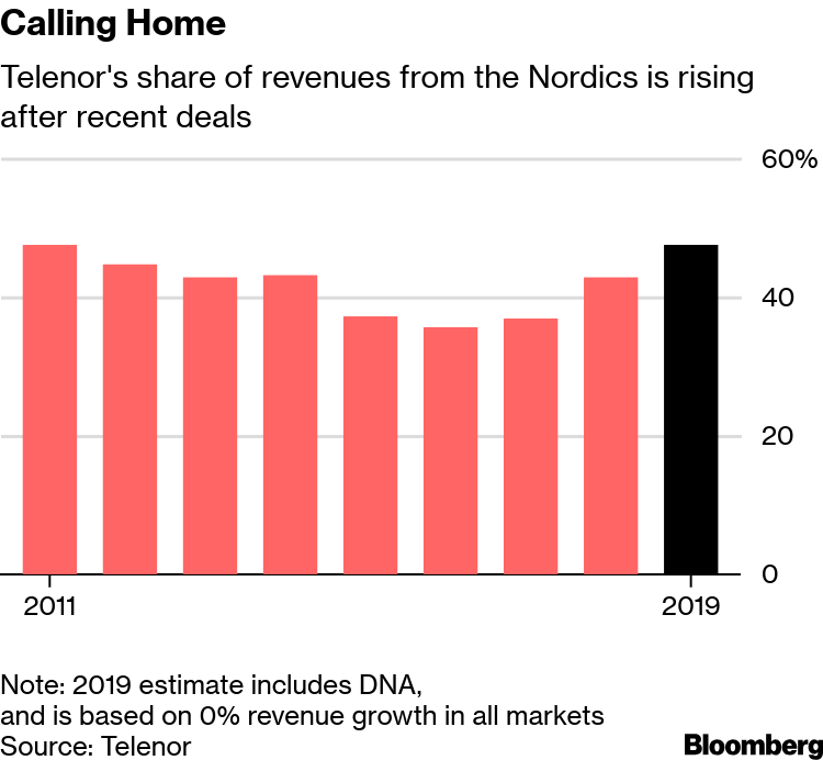 Telenor Takes on Telia in Nordics With $3 1 Billion DNA Offer