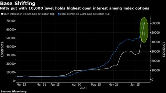 Put Options Signal India's Nifty Index Forming Support at 10,000