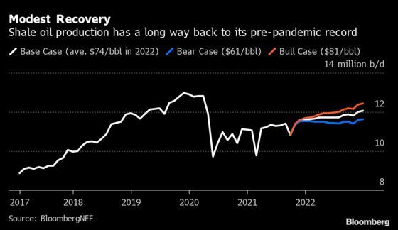 U.S. Shale Producers to See Minimal Expansion Despite Oil Rally
