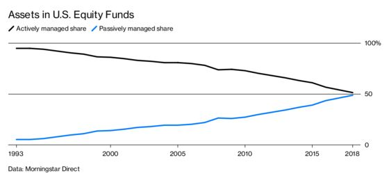 Index Funds Are King, But Some Indexers Are Passive-Aggressive