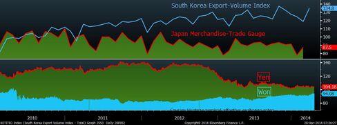 Korean Exports Beat Japan's Even as Yen Weakens