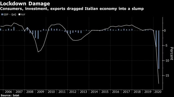 Italy Plunged Into Recession by Investment, Consumer Slump