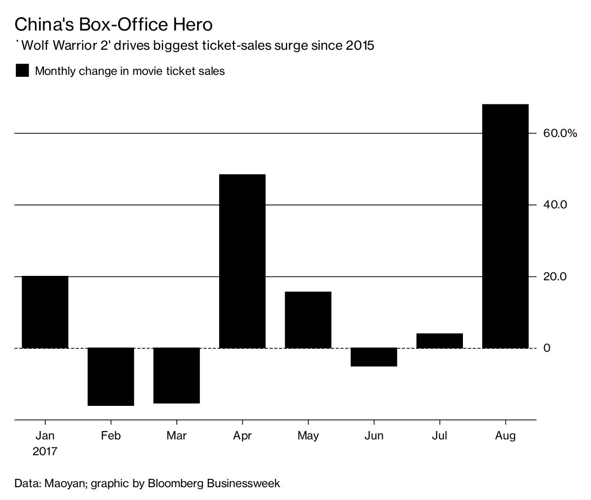 'Wolf Warrior 2' Powers Best China Box-Office Gain Since