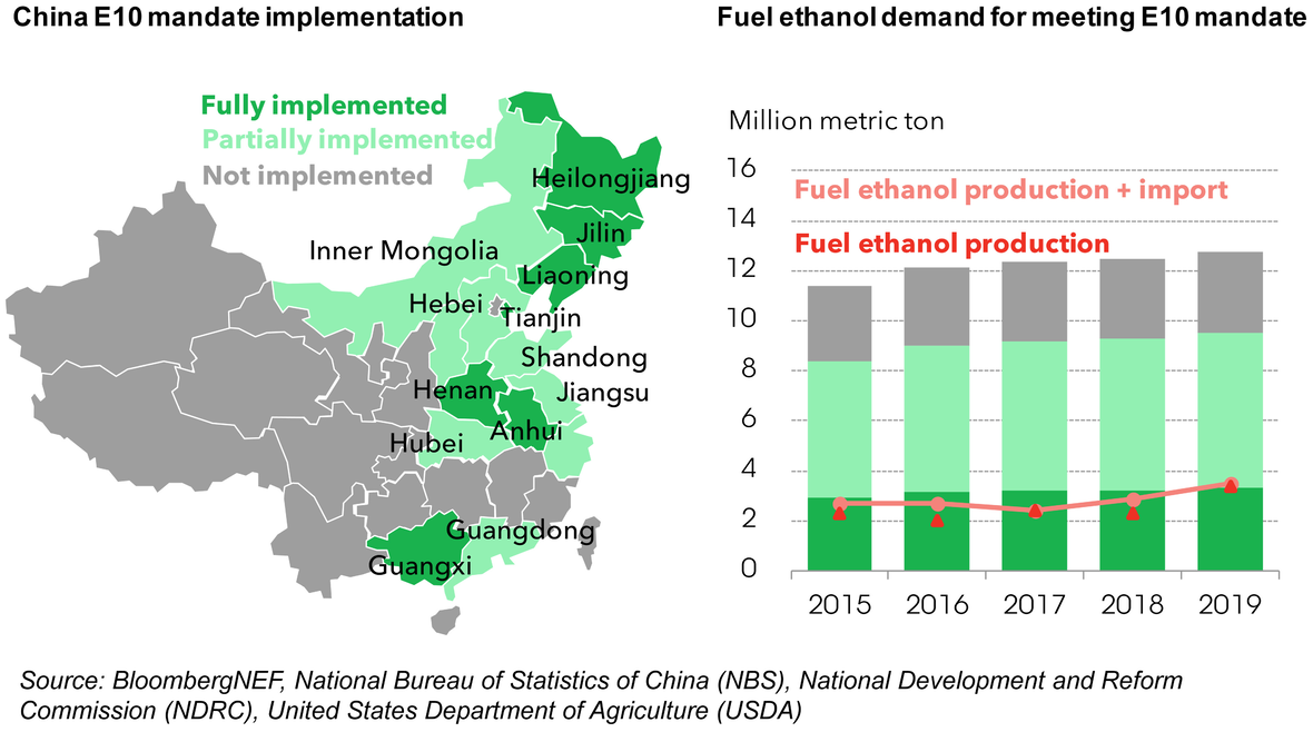 E10 implementation, and implied fuel ethanol demand