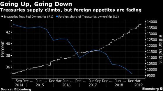 Weakest U.S. Bond Auction in Decade Validates Dimon's Warning