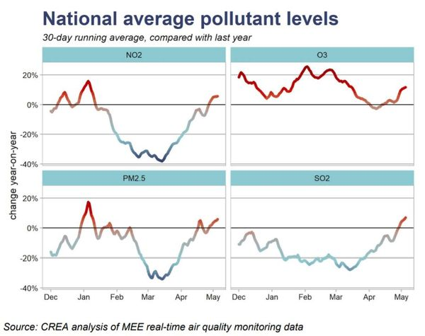 relates to A Return to Normal in China Means Air Pollution is Back in Force