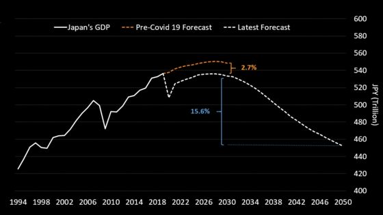 Japan's Economy Won't Return to Pre-Covid Levels, Says Bloomberg Economics Report