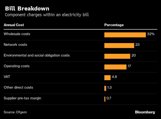 U.K. Energy Prices are Plunging, But Users are Facing Rate Hikes