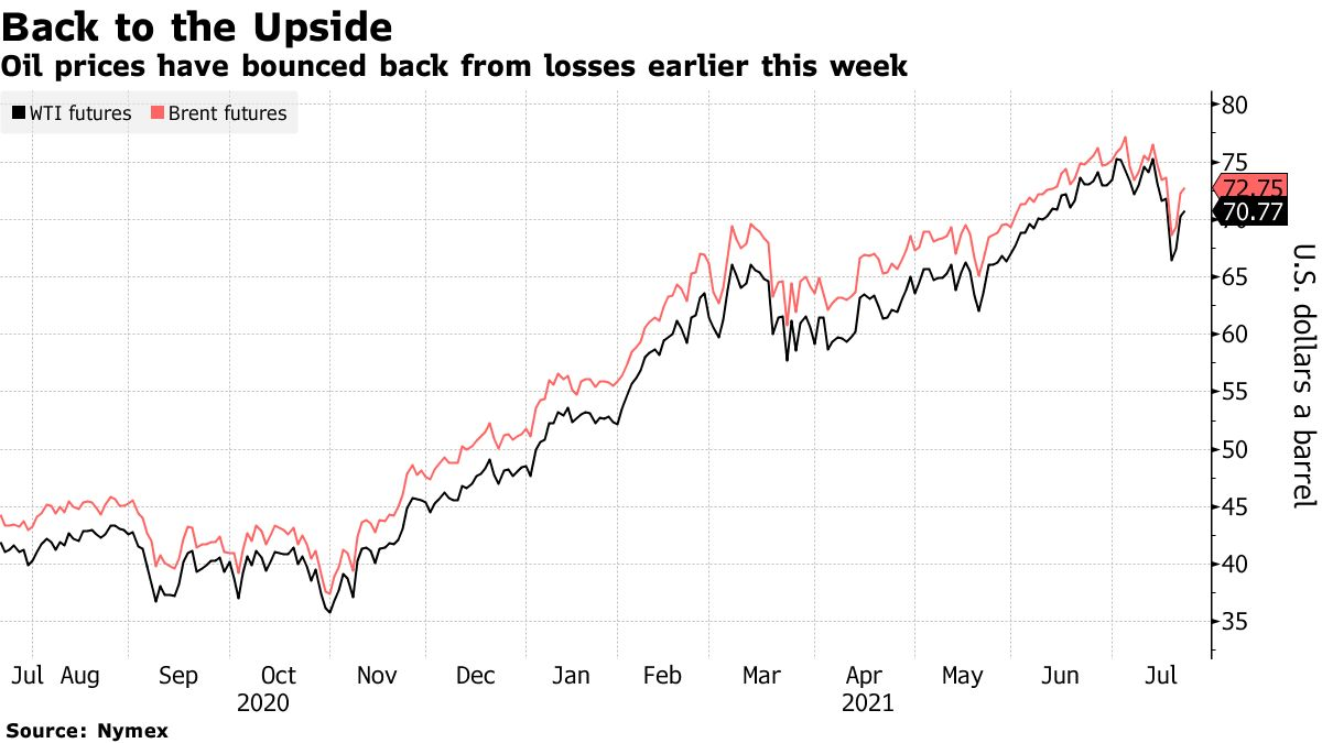 Oil prices have bounced back from losses earlier this week
