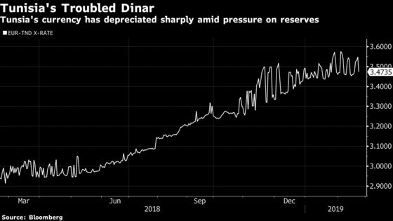 Rate Hike Just the Start for 'Firefighting' Tunisia Central Bank