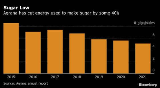 Gas Crunch Spurs Austrian Sugar Firm to Step Up Efficiency Focus