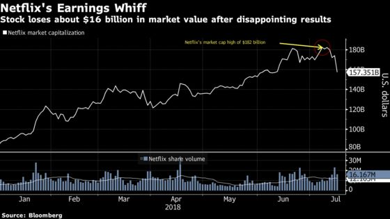 Netflix Bulls on Wall Street Aren't Giving Up on the Stock Just Yet