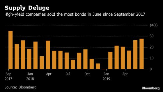 Junk Sales Hit 21-Month High as Issuers Lock In Lower Rates