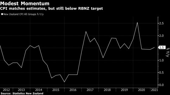 New Zealand Inflation Accelerates, Easing Pressure on Policy