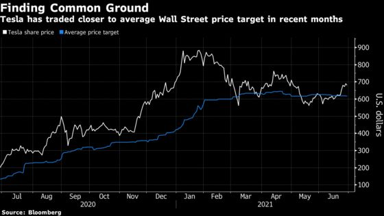 Tesla Stall Shows Analyst Rift on Stratospheric Valuation