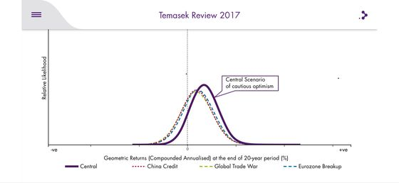 Temasek Can Beat Trump's Trade War