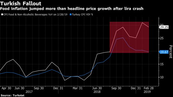Turkish Inflation Slows Below 20% as Election Clock Ticks Down