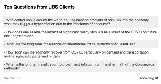 Hyperinflation Concerns Top the Worry List for UBS Clients