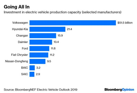China's Hunger for Electric Vehicles Is Driving Manufacturing