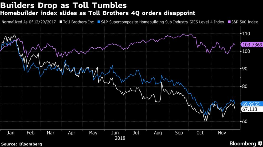 Homebuilders Slide as Toll Brothers Adds Fuel to Slowdown Fears