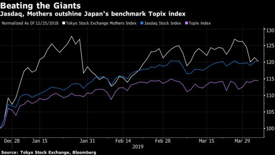 Japan's Small Stocks Are Surging on Haven Demand, Biotech Gains
