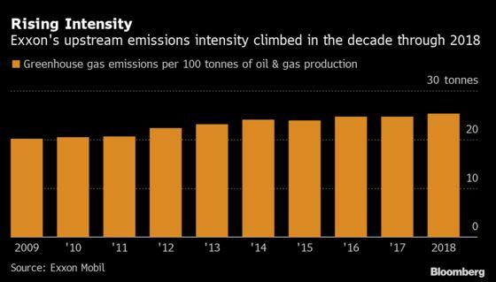 Exxon Sets New Emissions Goals Following Investor Criticism