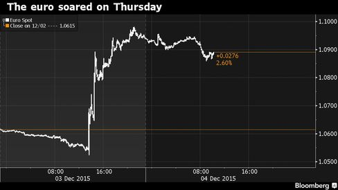 Draghi's smaller-than-expected stimulus package drove the euro higher.