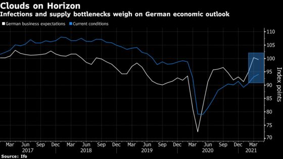 German Business Outlook Worsens Due to Virus, Supply Squeeze