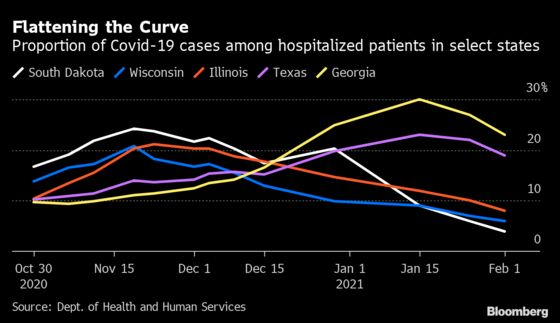 CovidStress on U.S. Hospitals Is Easing as Case Numbers Fall