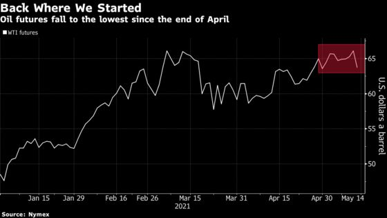Oil Slides as Inflation Signs Raise Worry of Commodity Pullback
