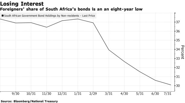 Foreigners' share of South Africa's bonds is an an eight-year low