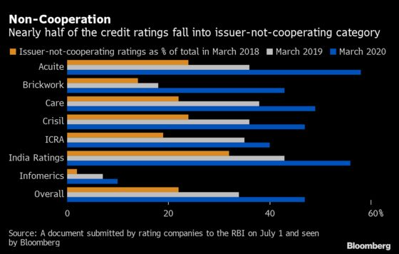 Rating Firms Seek to Withdraw Nearly Half of India Debt Ratings
