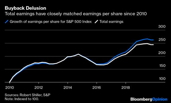 Don't Expect the Roaring '10s for Stocks to Repeat in the '20s