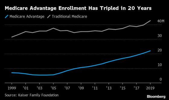 The Mad Rush to Sell Private Medicare Plans to Seniors