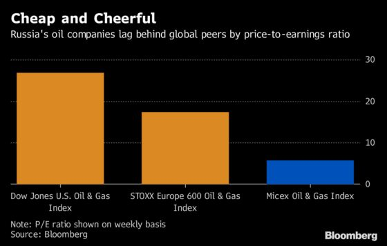 Russia's Biggest Oil Producers Have Never Had It So Good