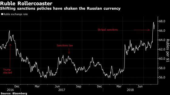 Even With New U.S. Sanctions, Kremlin Still Betting on Trump