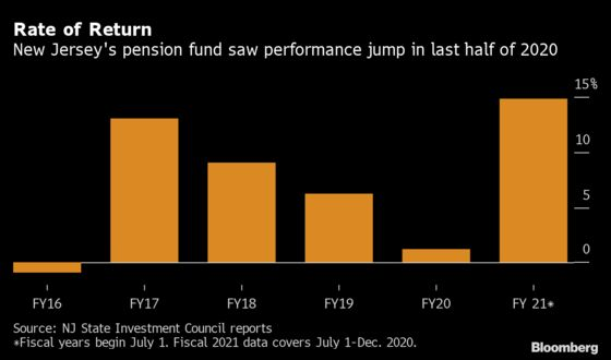 New Jersey Pension Seeks More Private Equity, Credit Investments