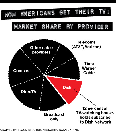 Dish Network, the Meanest Company in America