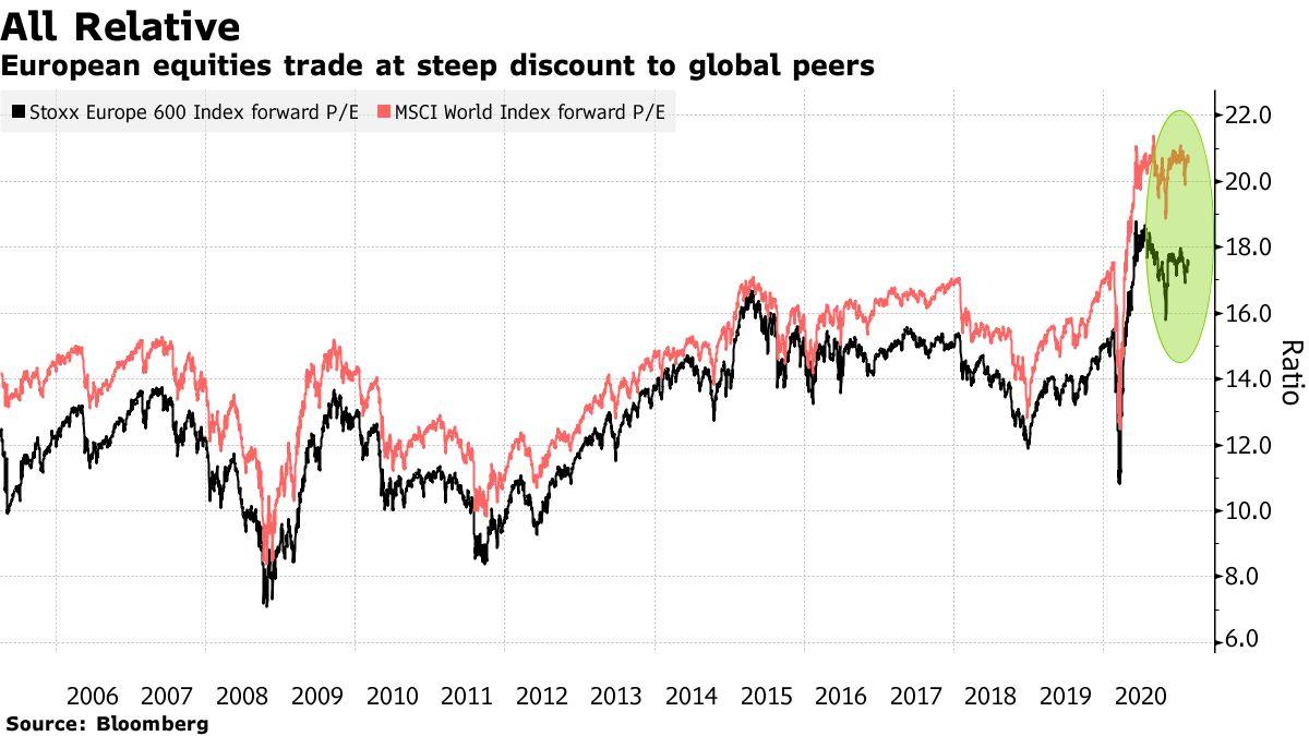 European equities trade at steep discount to global peers