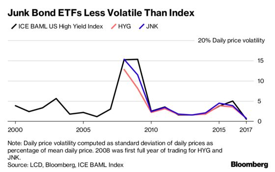 Study Finds No Link Between ETFs and Your Junk-Bond Drama