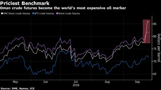 Baffling Oil Surge Makes Obscure Benchmark the World's Costliest