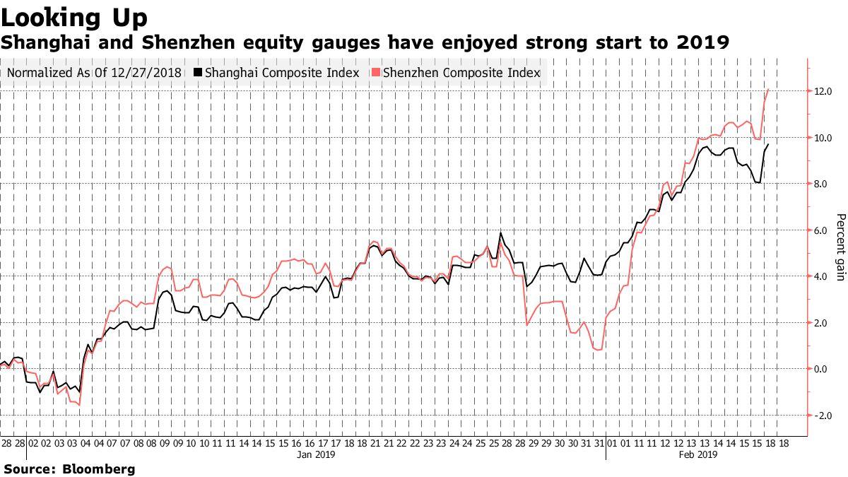 中国株:上海総合指数が反発、米中協議巡る楽観や与信データで