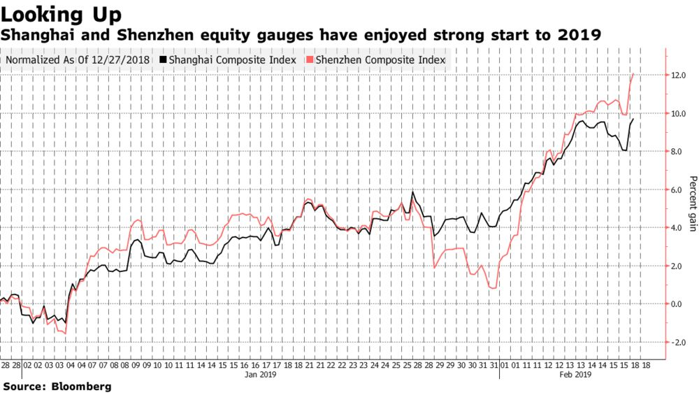 China Stocks Rally as Trade, Credit Optimism Inject Confidence