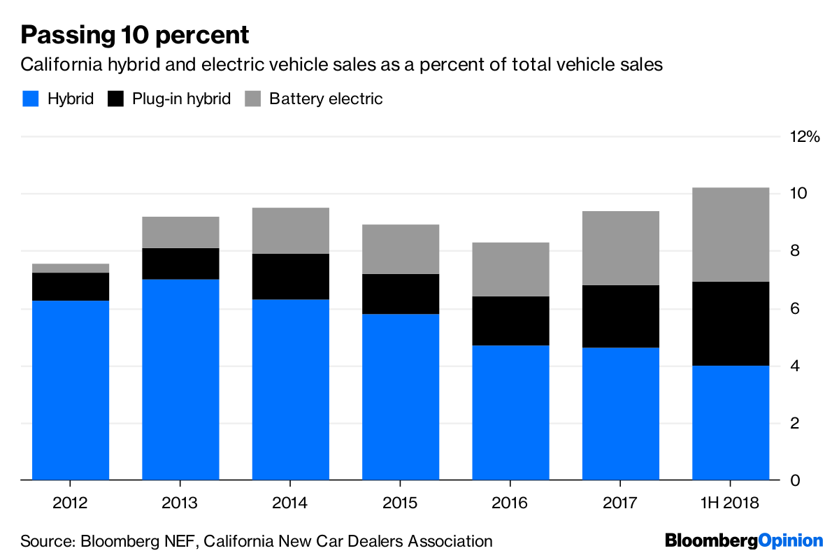 Source Bloomberg Nef California New Car Dealers Ociation
