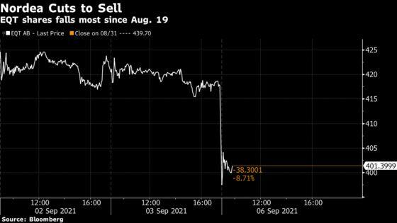 EQT Stock Loses $2 Billion After Nordea Tells Investors to Sell
