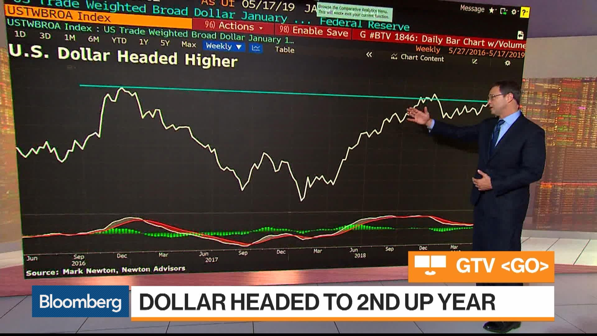 What the U.S. Dollar Rally Could Mean for Emerging-Market Equities
