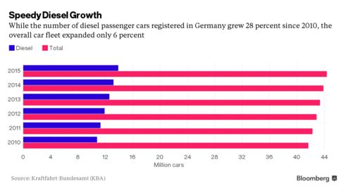 Diesel models' share of German car market