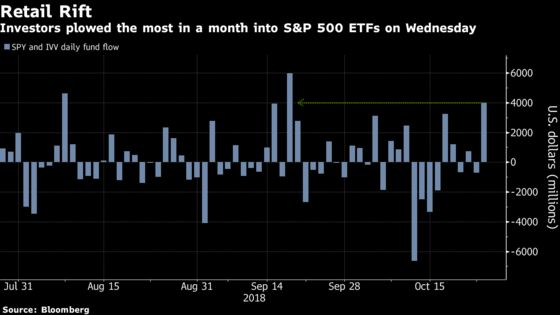 What Selloff? ETF Investors Shovel $4 Billion Into U.S. Stocks