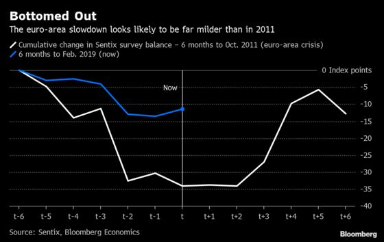 Slowdown in the Euro Area May Already Be Past the Worst