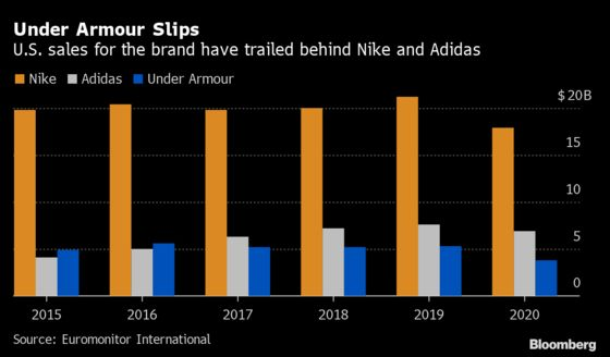 Under Armour Looks on the MendWith CEO Aiming to Widen Appeal